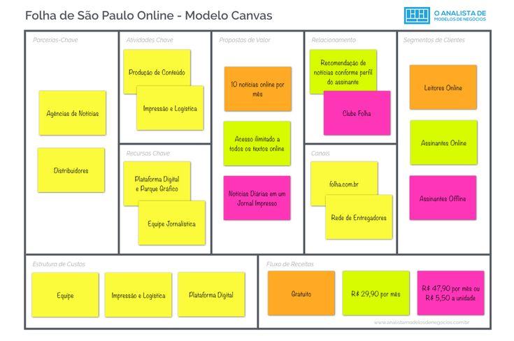 Folha de São Paulo - Modelo Canvas - Modelo de Negócio - Business Model Canvas    #folhadesaopaulo #modelodenegocio #modelocanvas #businessmodelcanvas #businessmodelgeneration