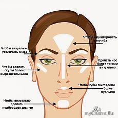 Как делать контурирование лица: инструкция для начинающих: Группа Макияж