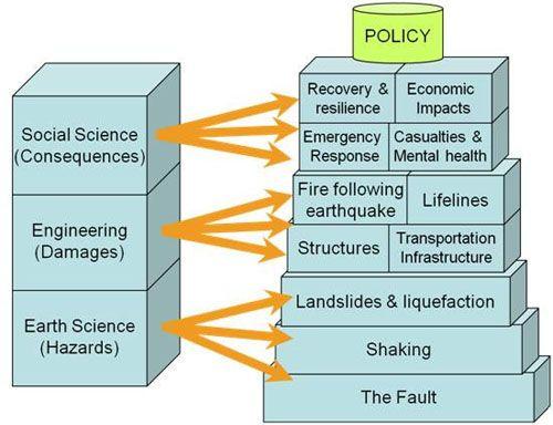 Shakeout Building Blocks Diagram