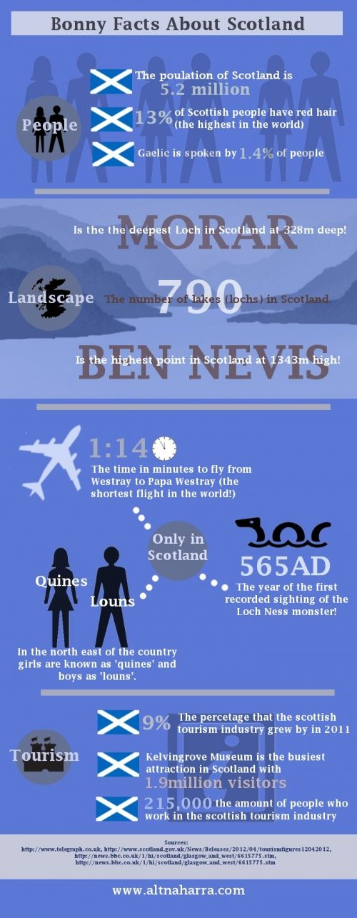 This is a great infographic about the facts of Scotland!