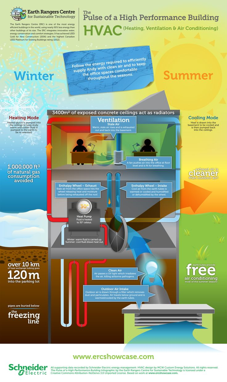 This HVAC infographic follows the energy required
