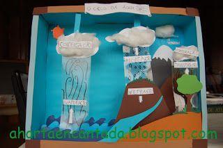 Diorama do Ciclo da Água. Water cycle diorama.
