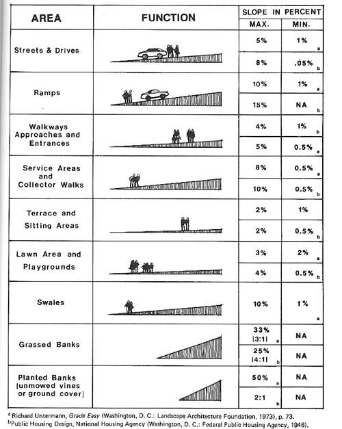 slope standards- Google Search