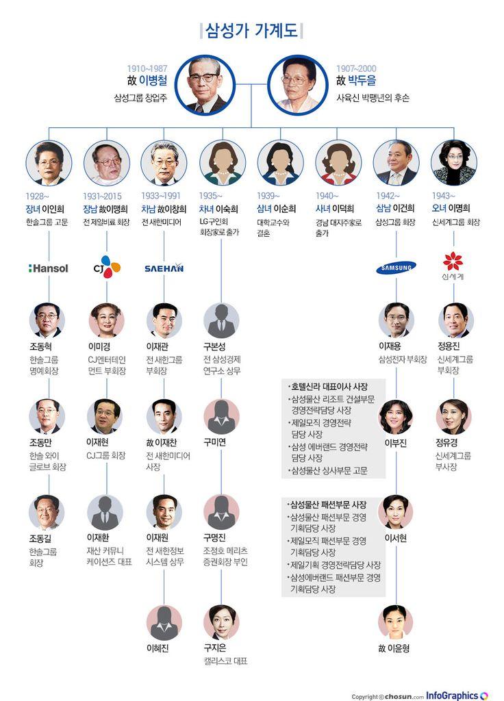 국내 최대기업이자 글로벌 기업으로 성장한 삼성 그룹을 위시해 신세계, CJ, 한솔그룹 등의 뿌리를 놓은 창업주 故 이병철부터 삼성家 2~3세들의..