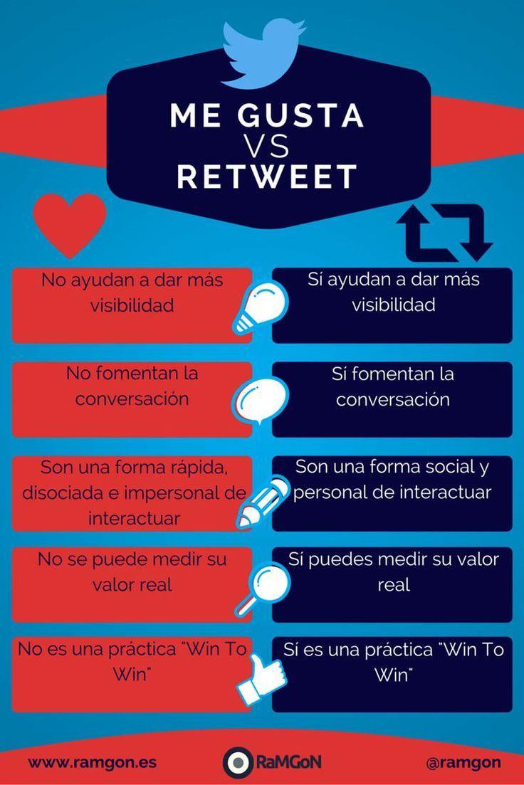 Me Gusta vs Retweet en Twitter - Infografía