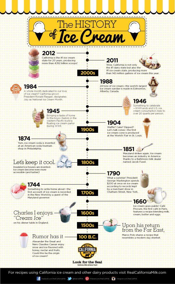 Real California Milk Infographic on Behance