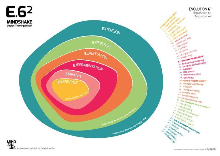 EVOLUTION 6² - ENGLISH version - Mindshake Innovation & Design Thinking Model (2017) PDF: http://www.mindshake.pt/public/download/EVOLUTION%206%C2%B2_EN2017.pdf