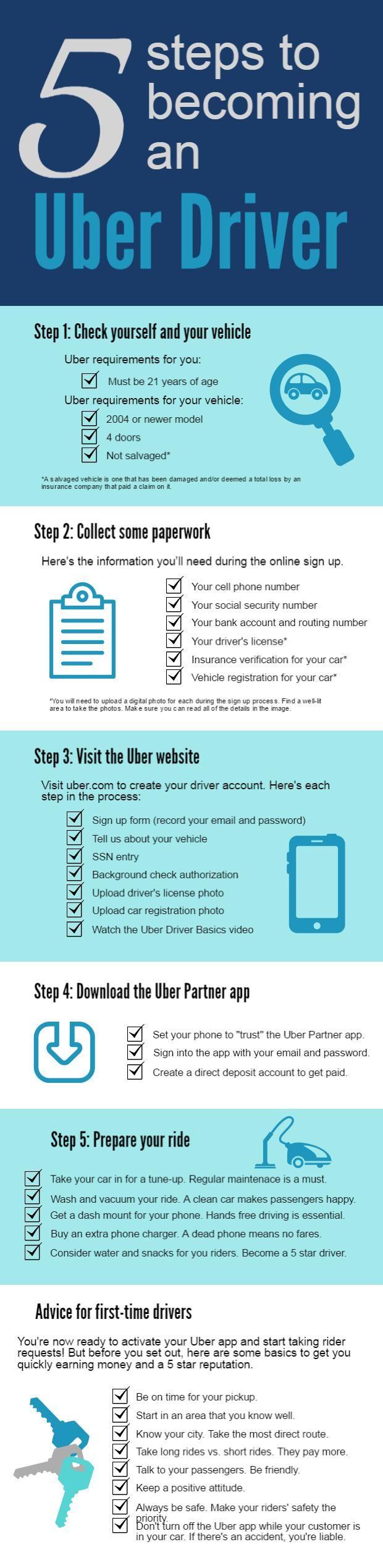 uber okc blog