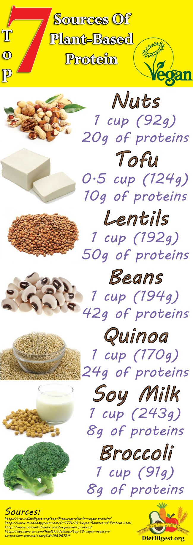 Top 7 sources of vegan proteins diet