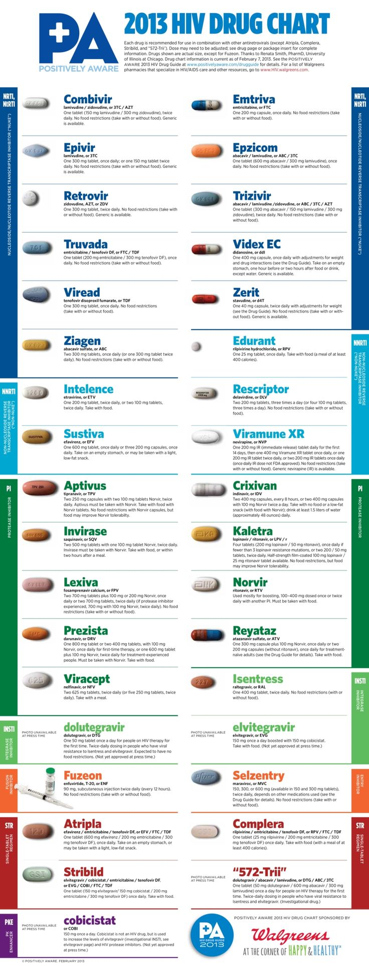 HIV drugs currently available. 2013 Drugs chart courtesy of Positively ...