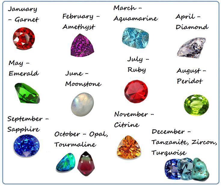 Modern Birthstones By Month Modern Birthstones What S