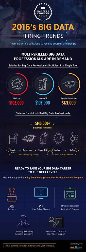 https://social-media-strategy-template.blogspot.com/ #BigData BDH-Masters-program.png