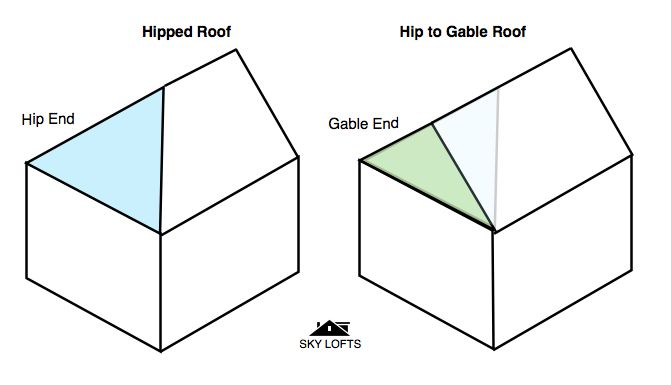 Hip to gable roof dormers pinterest for Box gable roof