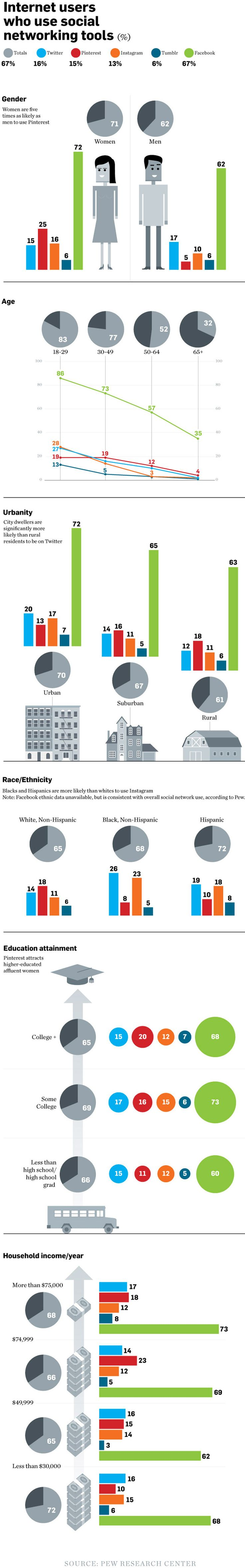 Social Media 2013 User Demographics - infographic
