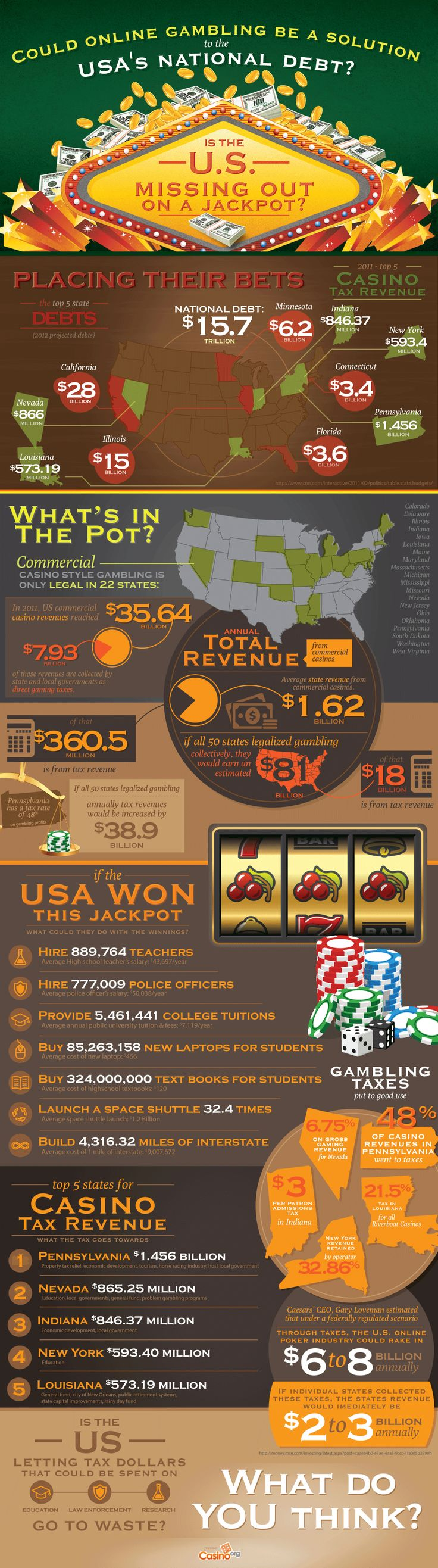 Gambling & USA Debt Infographic - How legalized online gambling could contribute to fixing the USA's debt crisis.