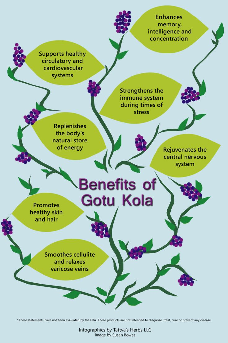 Benefits of Gotu Kola