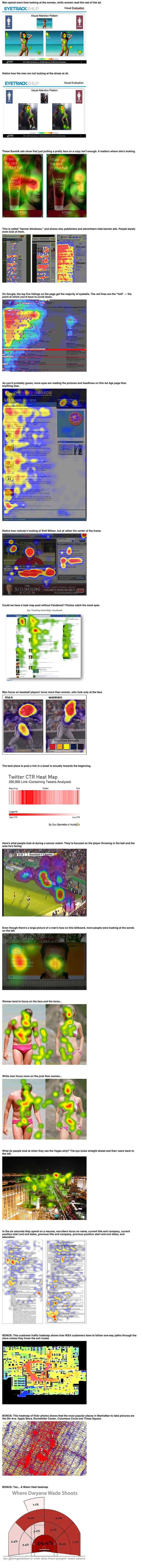 16 Heatmaps That Reveal Exactly Where People Look.