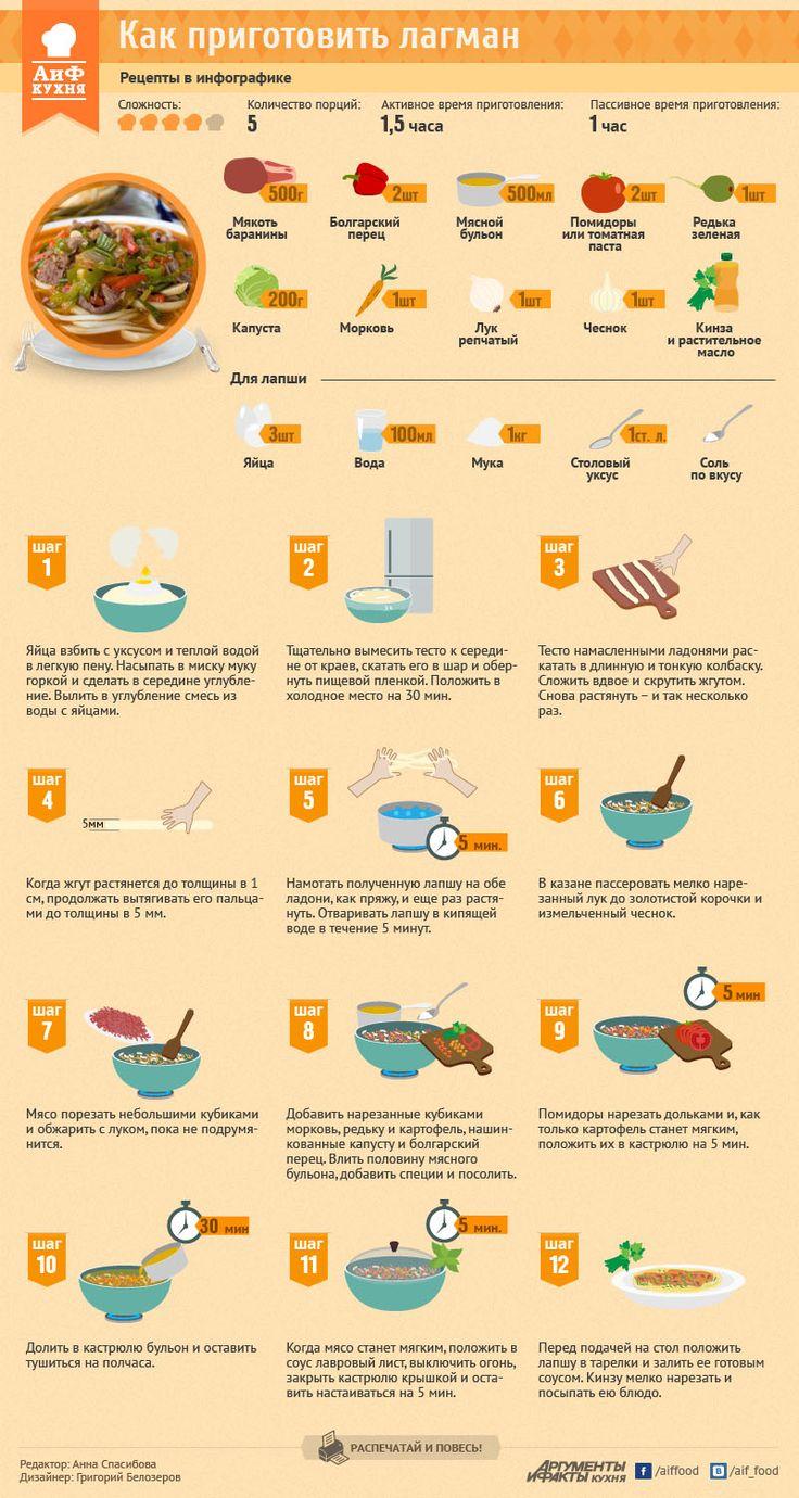 Как приготовить лагман - Рецепты в инфографике - Кухня - Аргументы и Факты