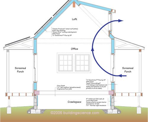 passive ventilation for cooling and heating