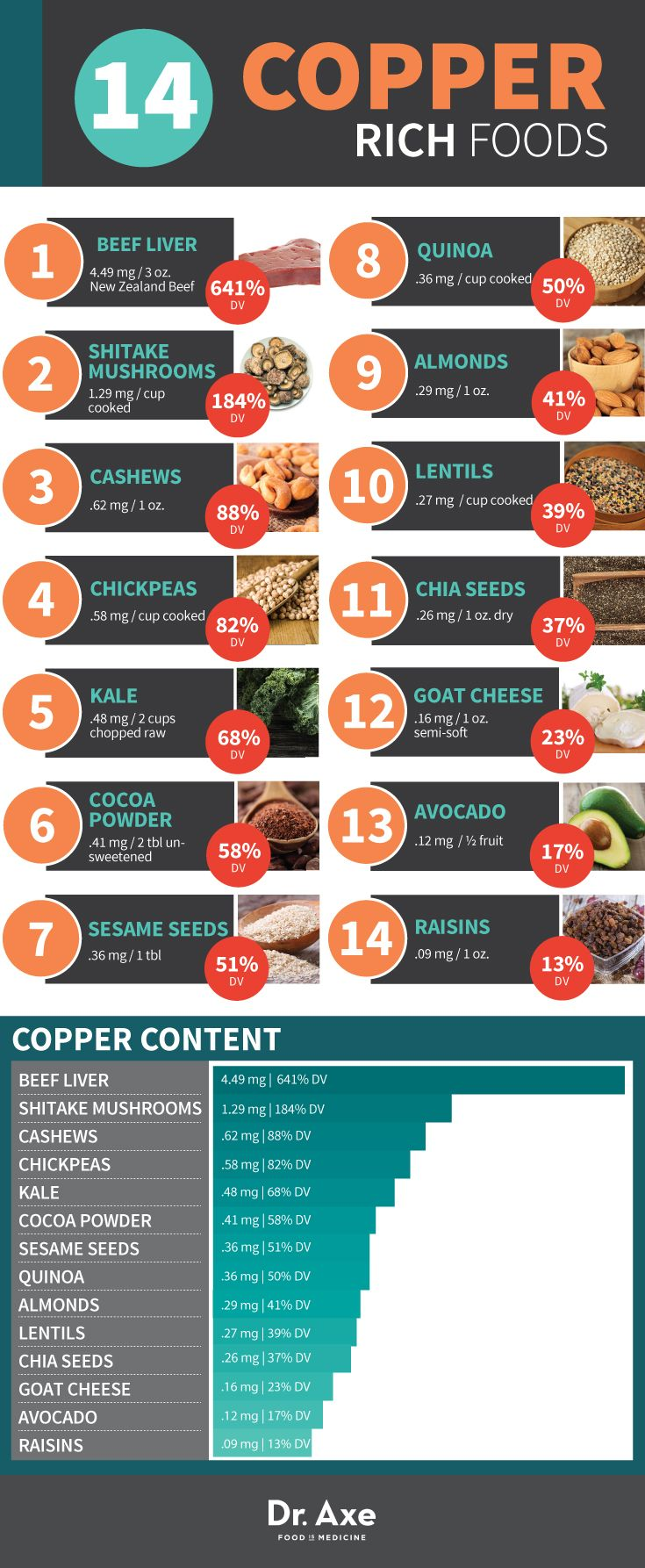 Copper Rich Foods  http://www.draxe.com #health #natural #holistic