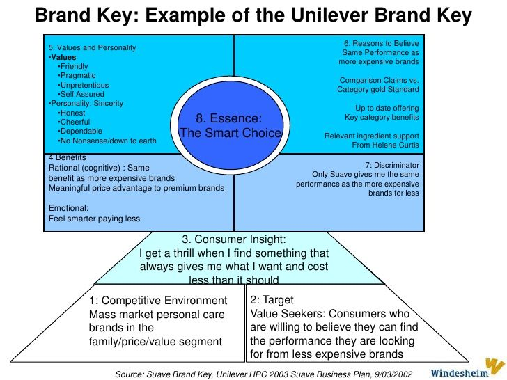 Unilever brand key (useful for ex Unilever clients) | Strategy resources | Model, Key, Diagram