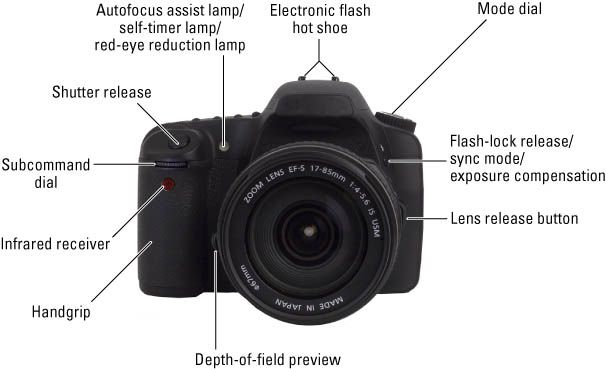 Beginner photographers: this will help you get to know your camera.