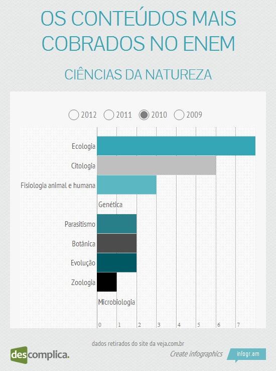 No ENEM 2010, os assuntos mais cobrados em Ciências da Natureza foram Ecologia e Citologia. Clique na imagem para estudar esses conteúdos.