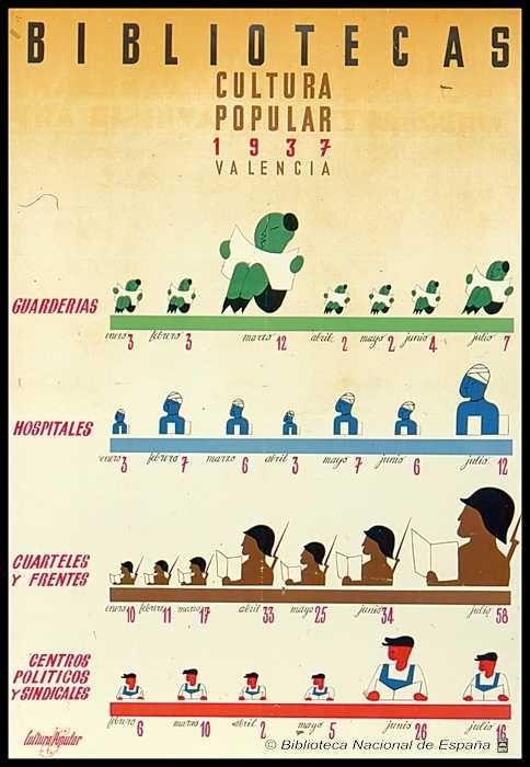 """Cartel de propaganda republicana. """"Bibliotecas, Cultura Popular, 1937, Valencia."""""""