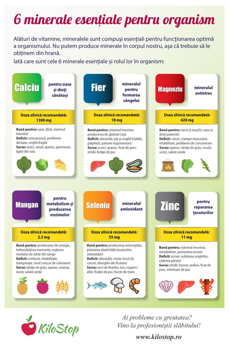 Tu știi cât de importante sunt mineralele pentru corpul tău? Află din infograficul de mai jos: