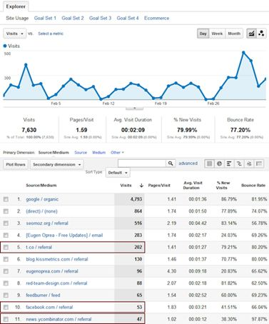 how to see if a website has google analytics