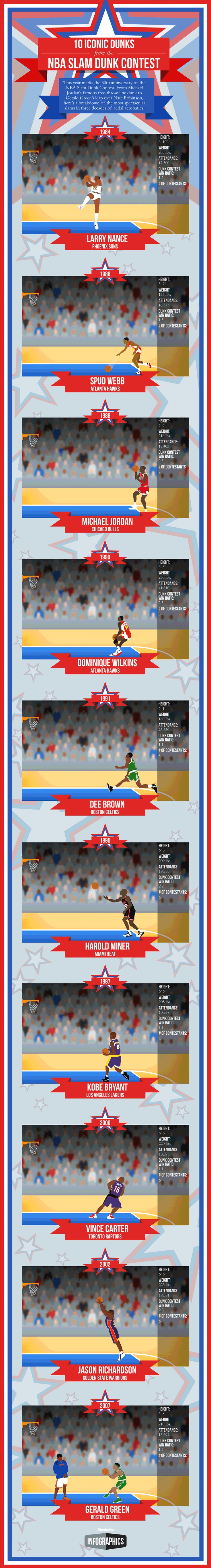 10 Iconic Dunks From the NBA Slam Dunk Contest