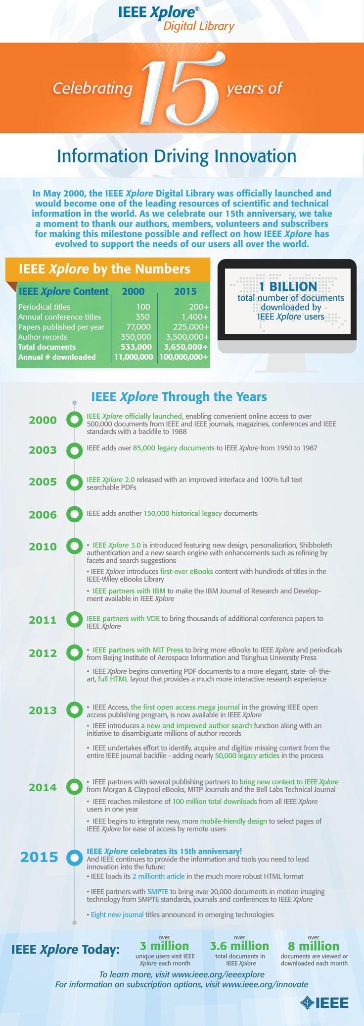 IEEE Xplore celebrates 15 years of information driving innovation   #IEEE #IEEEXplore #infographic