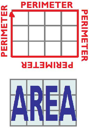 Perimeter vs. Area - good visual - kids are learning this right now & this is a good reminder for me.