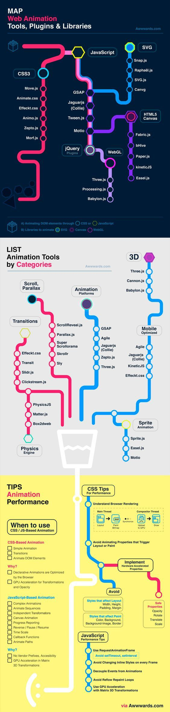 Web Animation Infographics A Map Of The Best Animation Libraries For Javascript And Css3 Plus
