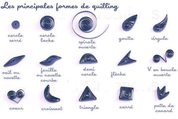 L'art du quilling : les bases