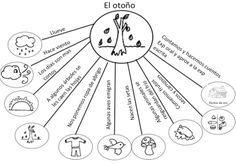 mapa mental: el otoño (para hablar y escribir)
