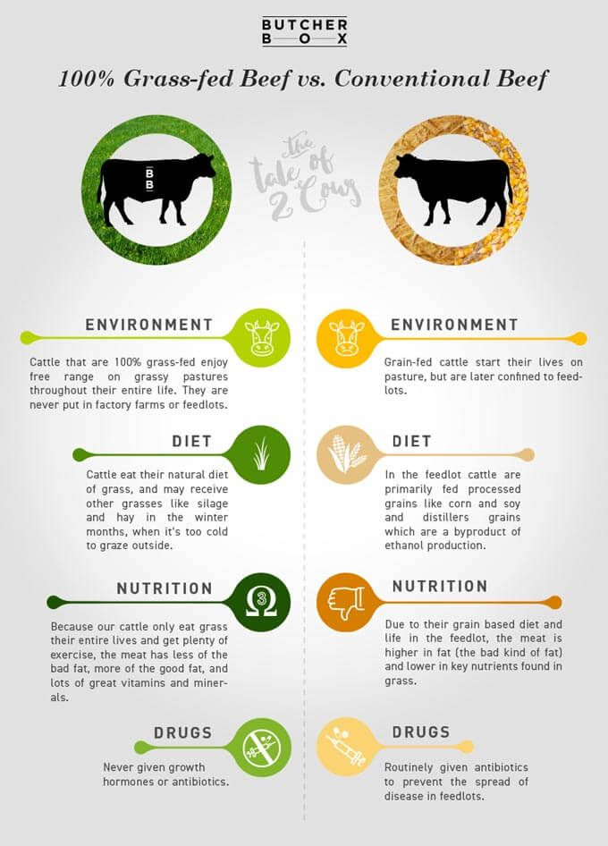 How To Buy Grass Fed Beef And The Best Organic Meat Delivery Grass Fed Beef Organic Meat Instant Pot Pot Roast