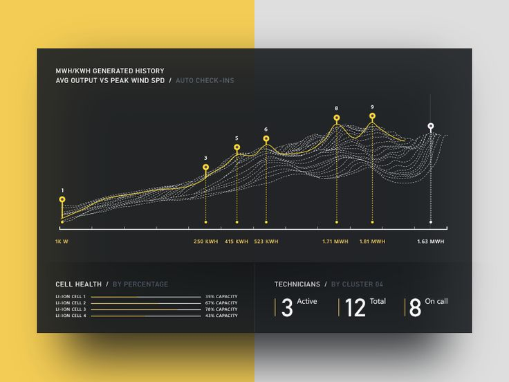 Power & wind visualization by Drew Rios - Dribbble