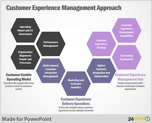 managing the customer experience Management chose several target geographies, assigned a senior executive to each, and tasked the frontline teams with three things: mapping the customer experience and looking for fresh service .