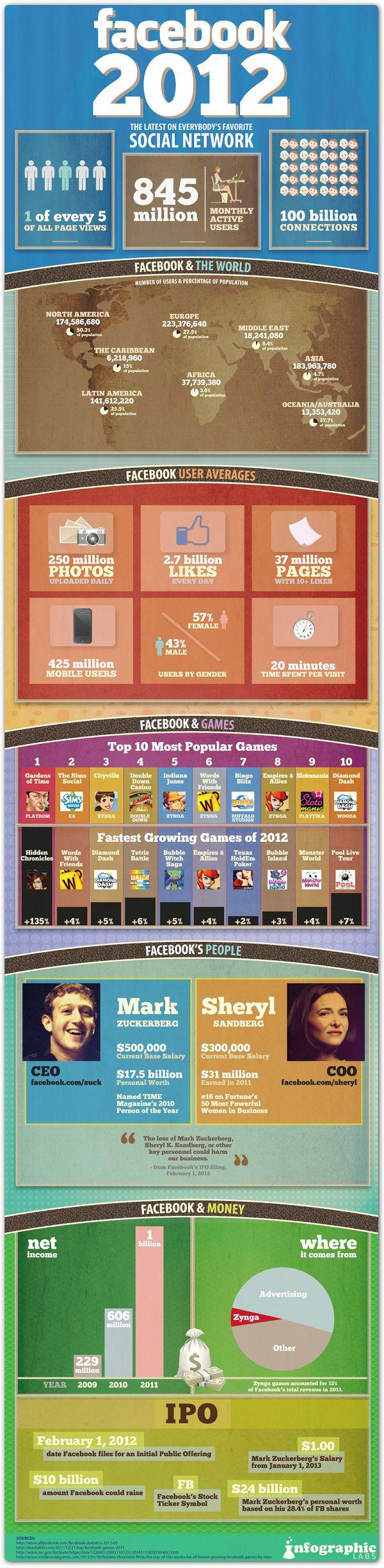 Recent Facebook Stats
