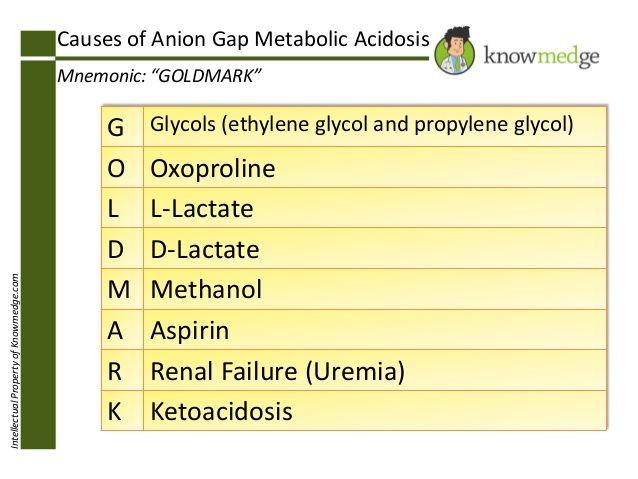 the 25+ best anion gap ideas on pinterest | metabolic acidosis, Skeleton