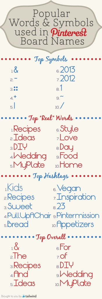 Popular Words and Symbols Used in #Pinterest Board Names image Top Words in Board Names