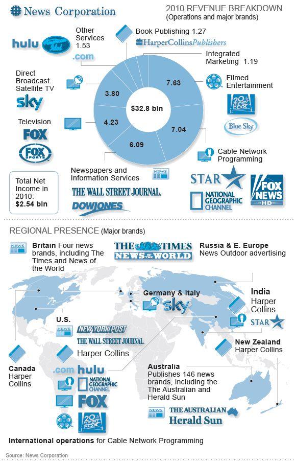 Rupert Murdoch's global empire http://strategiesformediareform.com/?p=1889