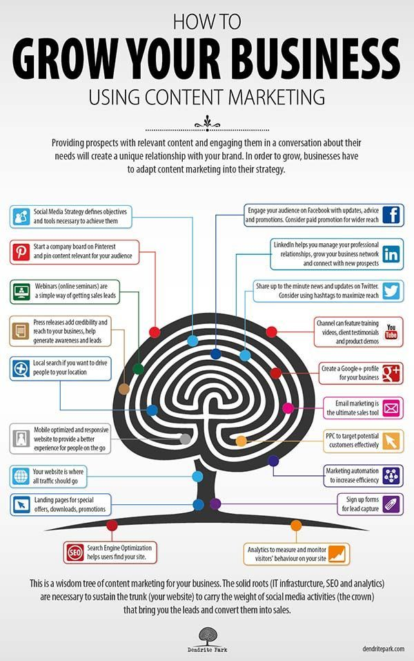 How to use content marketing to grow your business #Infographic