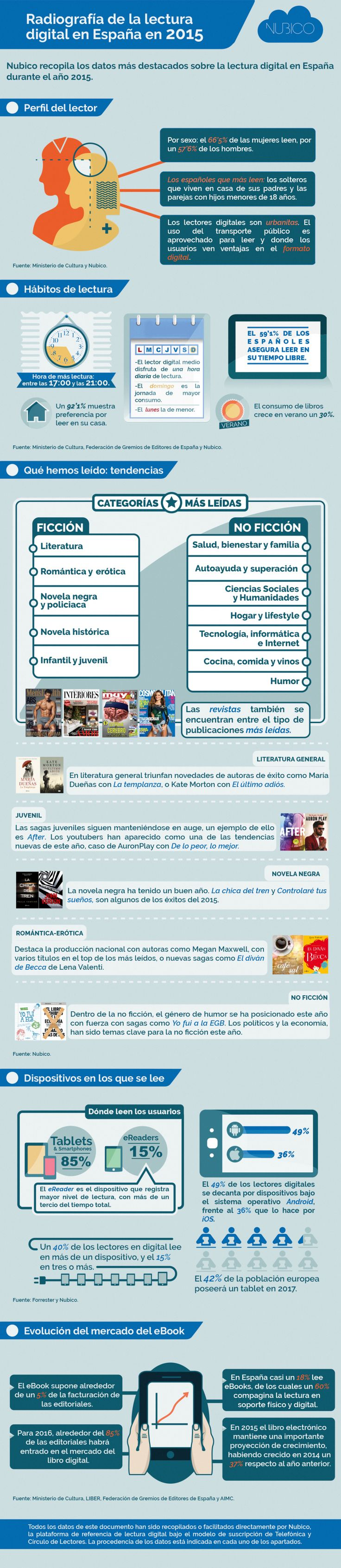https://alfredovela.files.wordpress.com/2015/12/rdiografia-de-la-lectura-digital-en-espana-en-2015-infografia.jpg