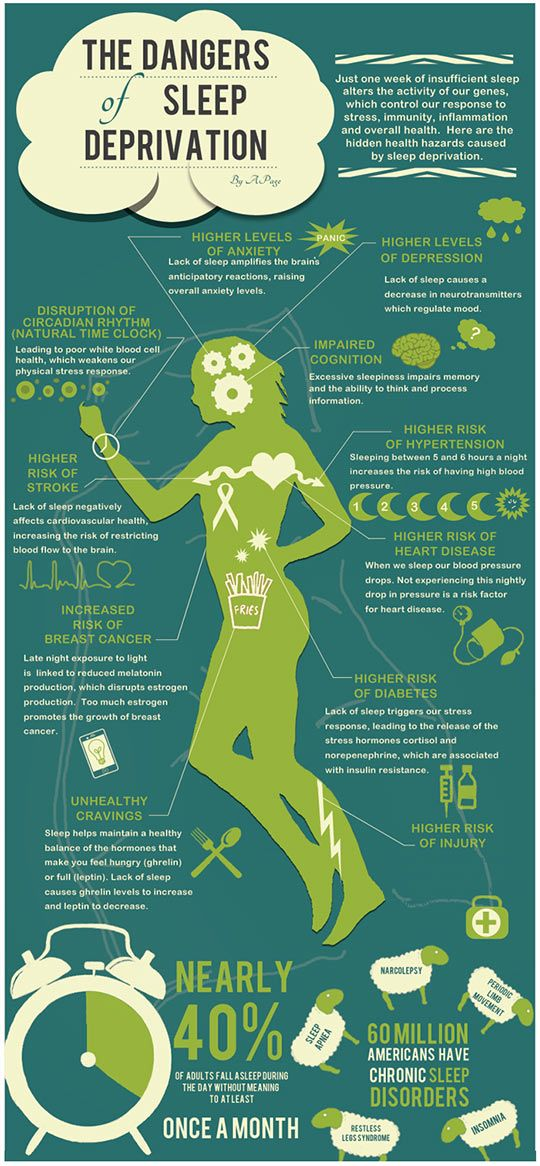 The dangers of sleep deprivation - This is for all of our nursing students