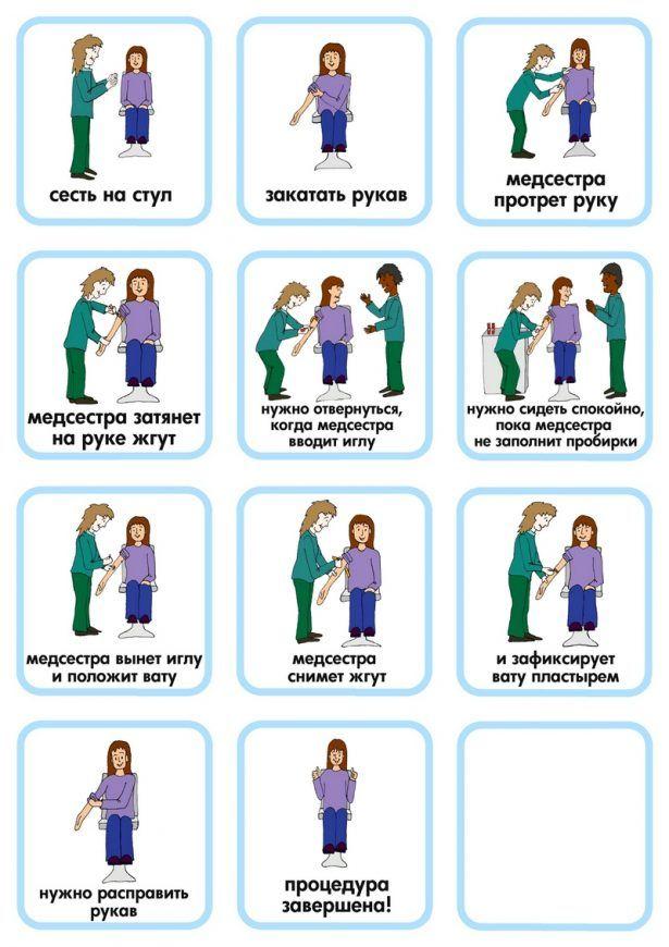 Визуальная пошаговая инструкция «Анализ крови»