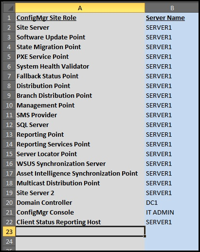 Configuration Manager Port Information and Spreadsheet