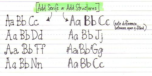 Come migliorare la vostra scrittura a mano - Cuore Handmade uk