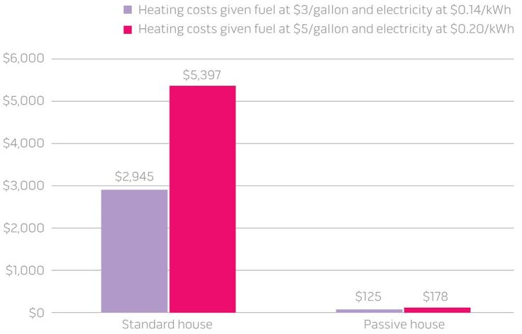 1000 ideas about carbon neutral on pinterest big for Carbon neutral home designs